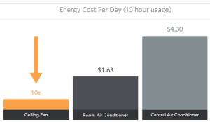 Energy costs ceiling fan air conditioner compared